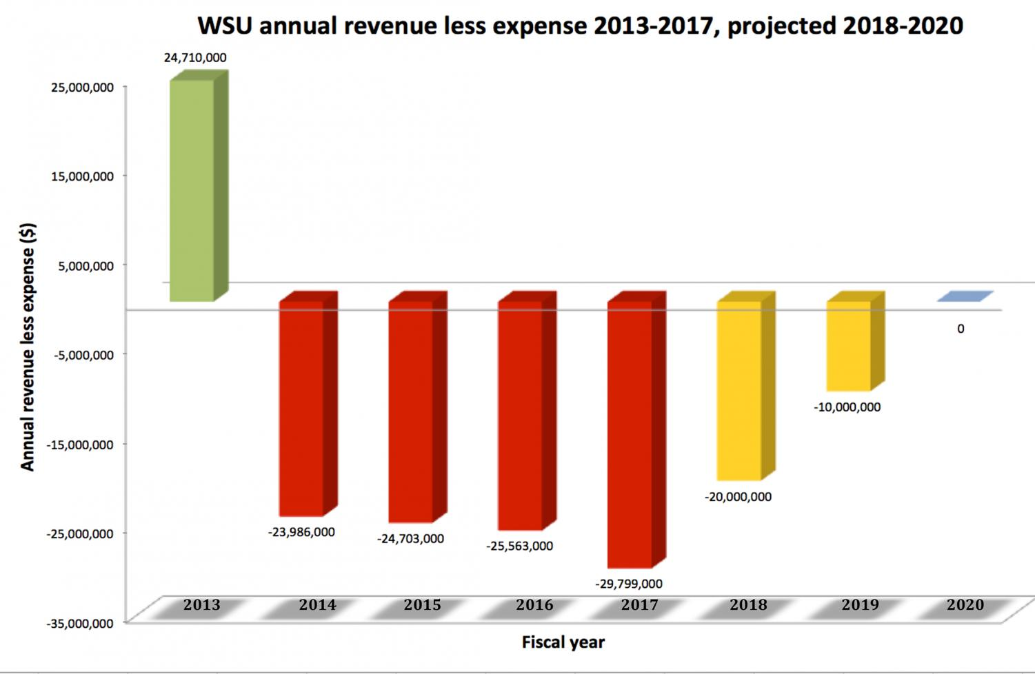 WSU overspent its budget by $20-$30 million annually from 2014-2017, depleting reserves by about $100 million. The university plans to cut spending by $10 million annually for the next three years, eliminating the deficit in 2020.