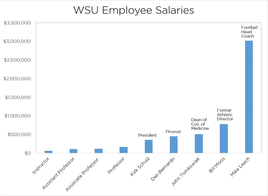 Mike+Leach+to+Kirk+Schulz+show+salaries+paid+to+WSU+employees+in+2016+from+the+Washington+Office+of+Financial+Management.+Instructor+to+professor+show+national+average+salaries+for+university+employees+in+2017.+