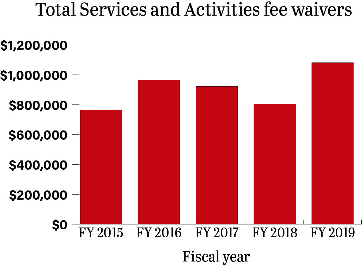 This graph shows the total amount of Services and Activities money waived by scholarships given by WSU. For the past five years, students at WSU have annually lost $907,547 on average as a result of fee waivers.