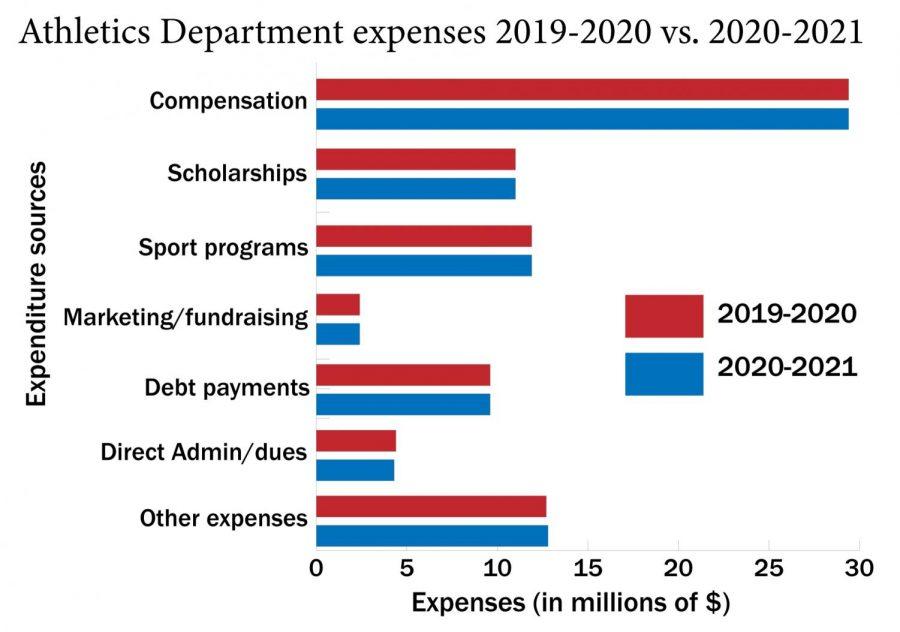 Athletics-Expenses-Comparison-v2